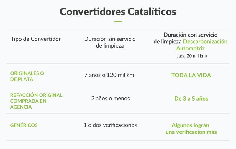 convertidos_catalitico_tiempo_comparacion